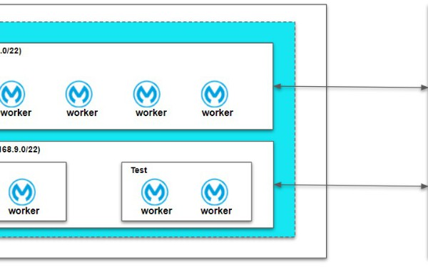 Deep Dive Into Architecture of MuleSoft Anypoint VPC, VPN and Dedicated Load Balancer