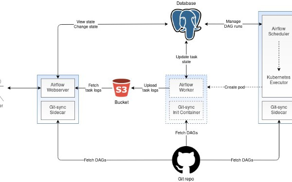 Apache Airflow Architecture on OpenShift