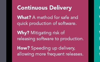 Importance of Continuous Testing In Agile and Continuous Delivery Environments