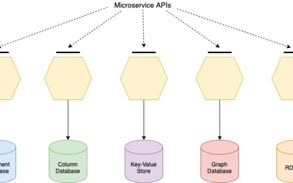Managing Global Data in Microservice Polyglot Persistence Scenarios