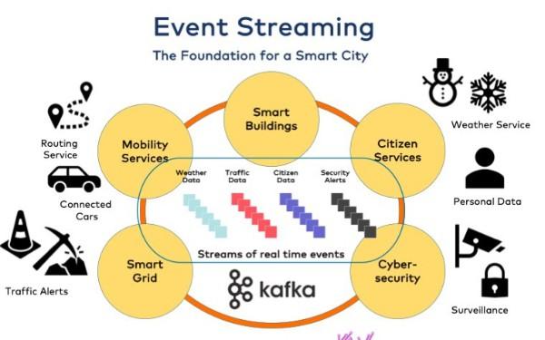 Apache Kafka in a Smart City Architecture
