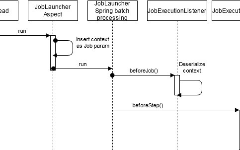 How To Propagate Context Information Throw Spring Batch