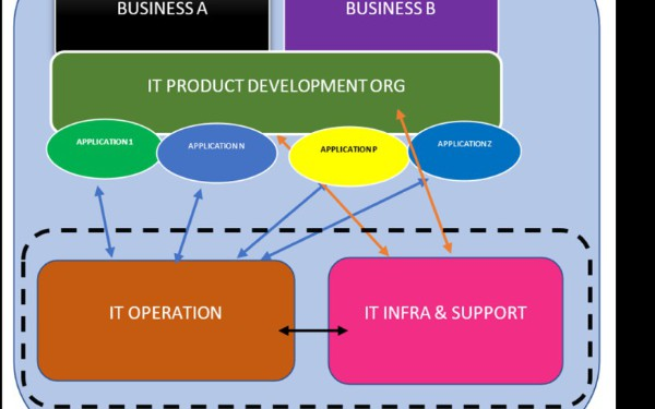 Agile In IT Support and IT Operation Teams