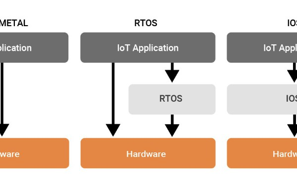 Bare Metal Vs The World: When And Why To Use This IoT OS