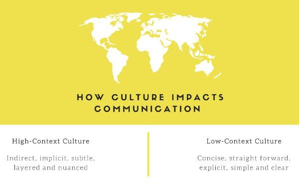 Communication Design for Avoiding Uncertainty